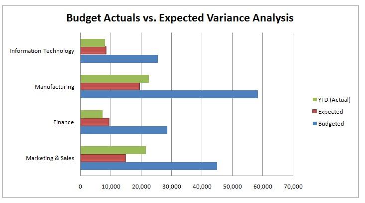 budget versus actual analysis