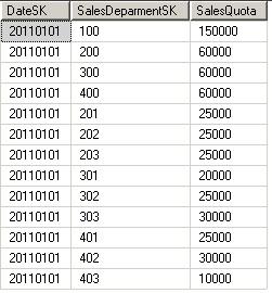 Sales Figures Definition Of Sales Figures Qfinance | Party ...